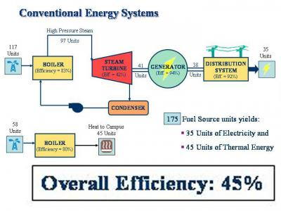 steam turbine cogeneration system