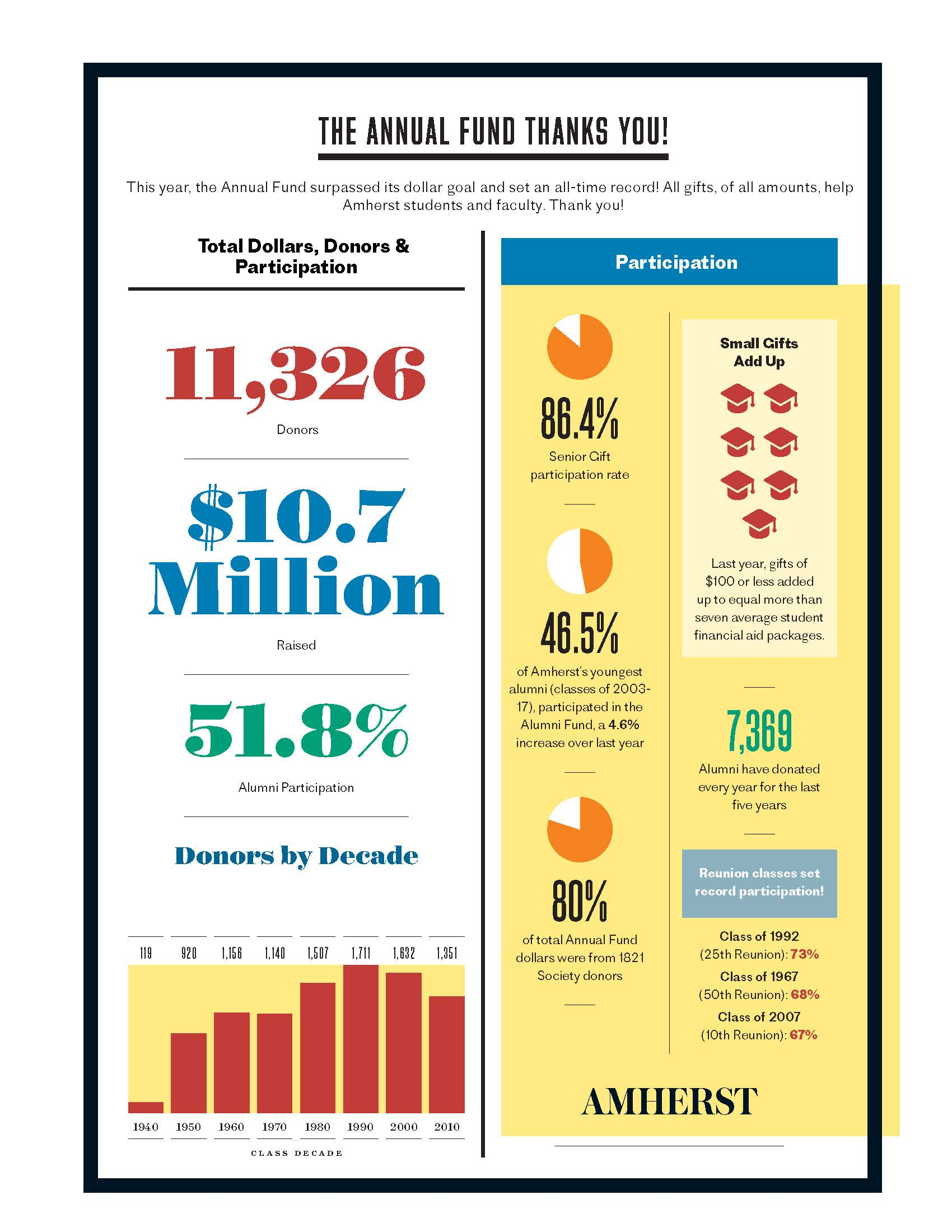 Annual Fund Results Infographic