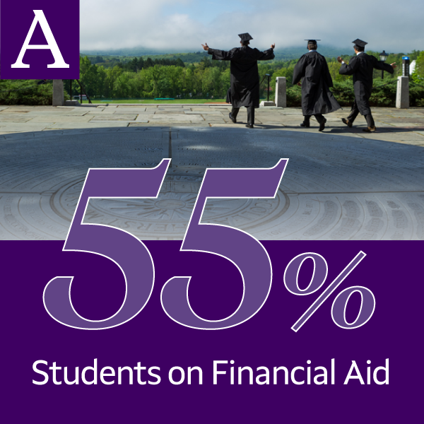 55 percent of Amherst College students receive financial aid