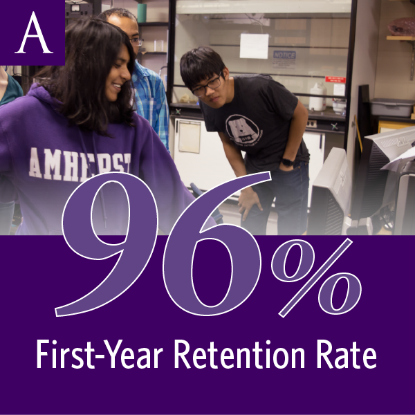 Amherst College has a first-year retention rate of 96 percent.