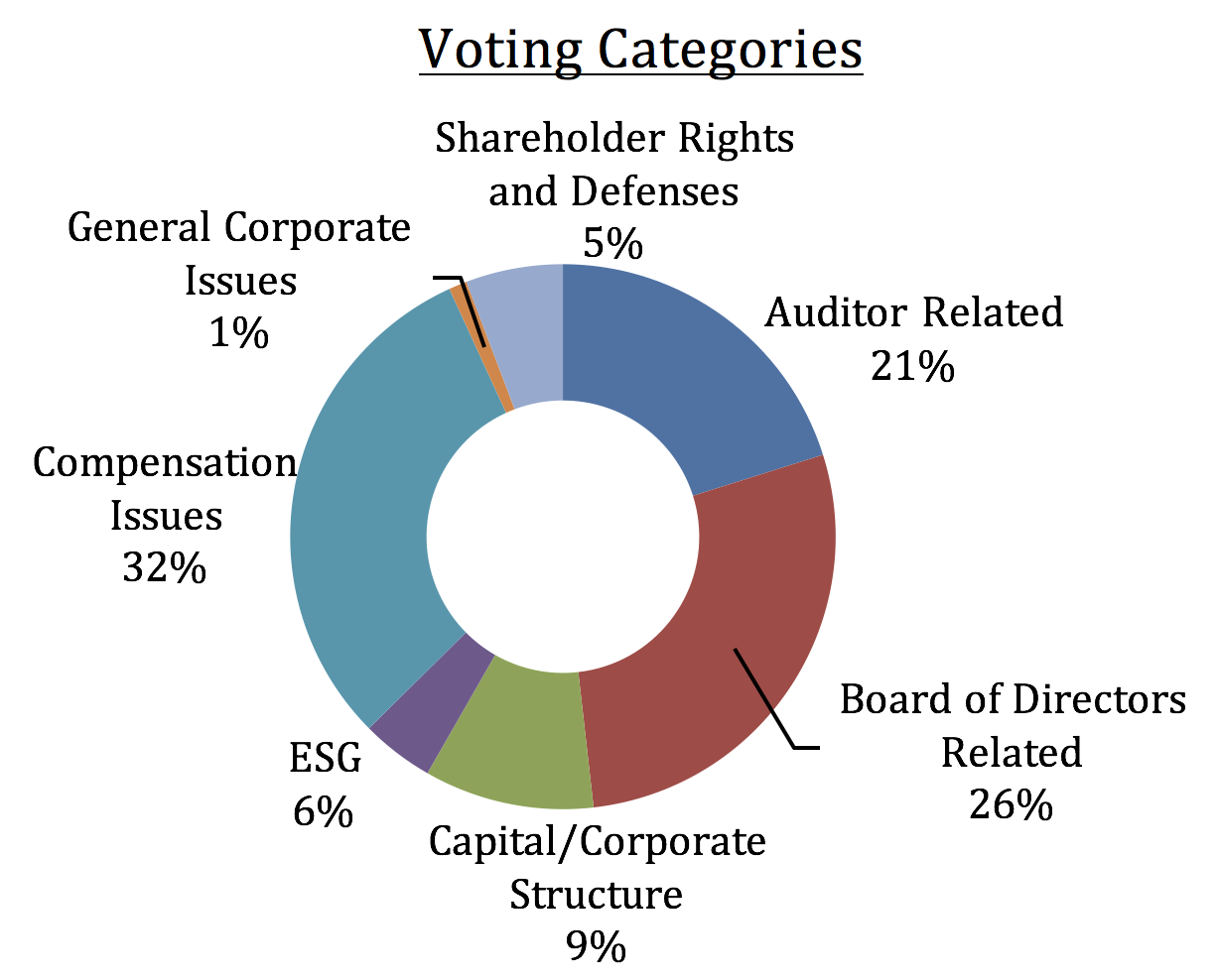 What the college is doing investment amherst college pie chart of voting categories with full text in caption below image nvjuhfo Image collections