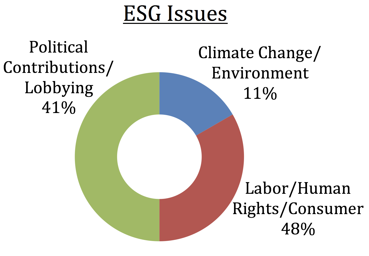 What the college is doing investment amherst college pie chart of esg issues with full text in caption below image nvjuhfo Image collections