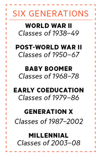 Chart itemizing dates of 6 generations