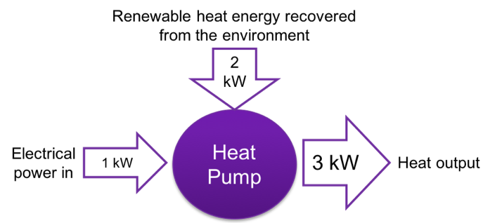 Heat Pump/Heat Recovery Chiller Energy Flow (1kW electrical power in; 2kW low temperature renewable heat; 3kW high temp heat)