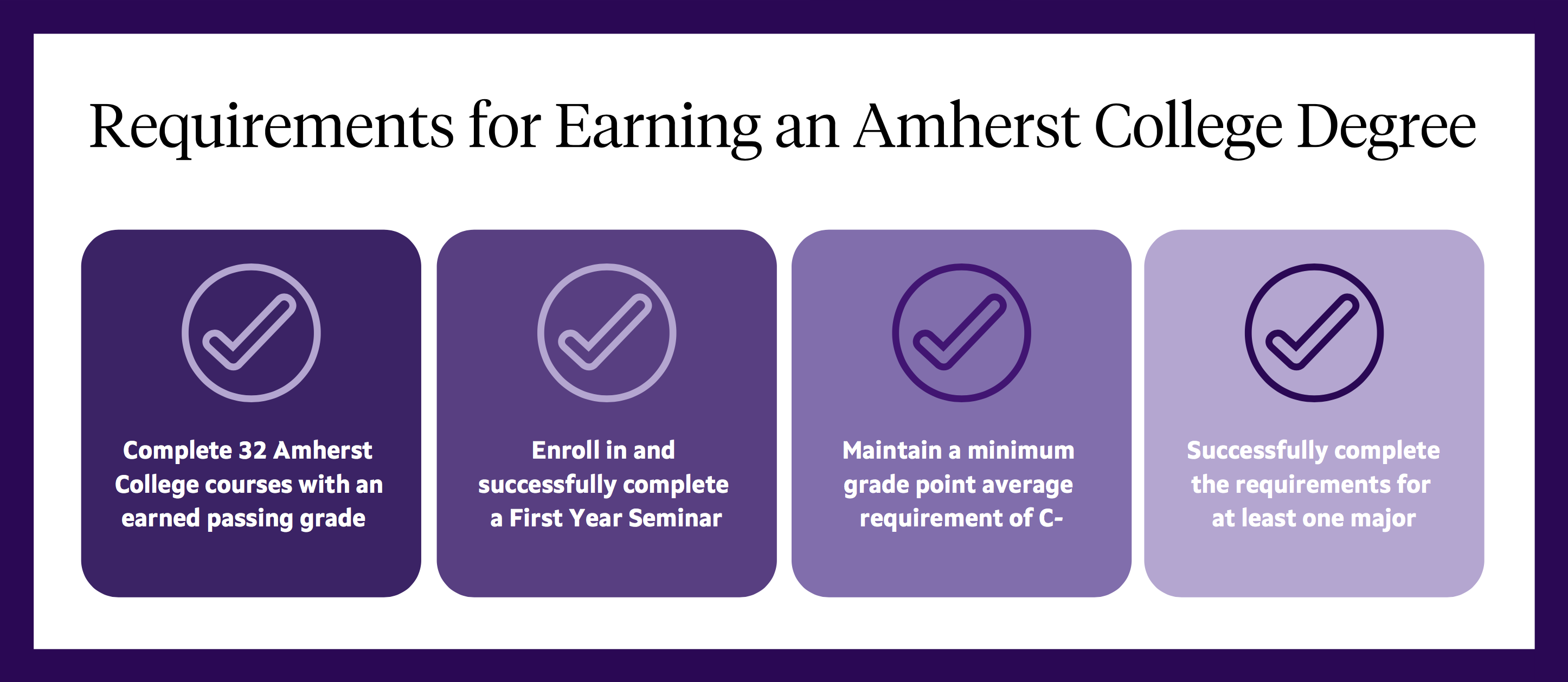 The four degree requirements for an Amherst College degree as outlined in the text on the page