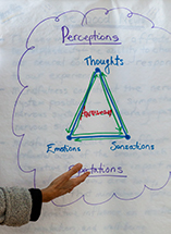 A triangle chart showing thoughts, emotions and sensations