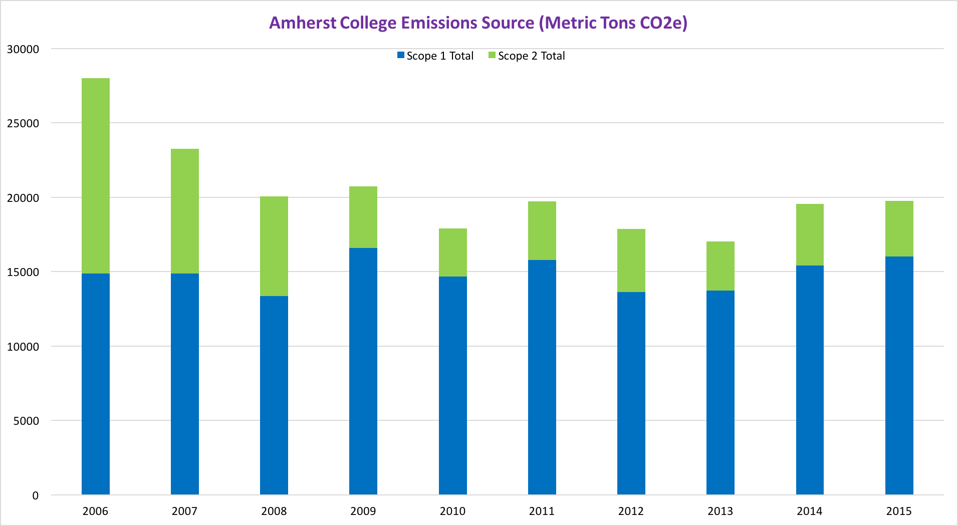 Amherst College Emissions by Scope