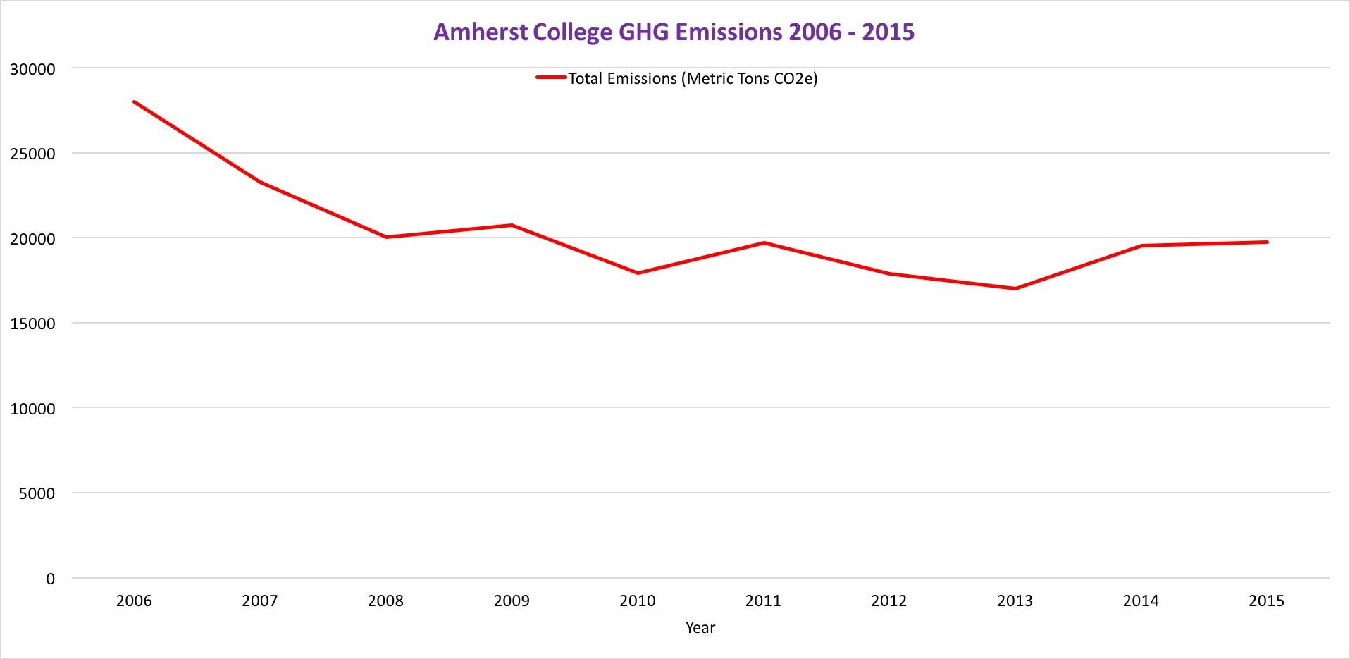 Amherst College GHG Emissions 2006-2015