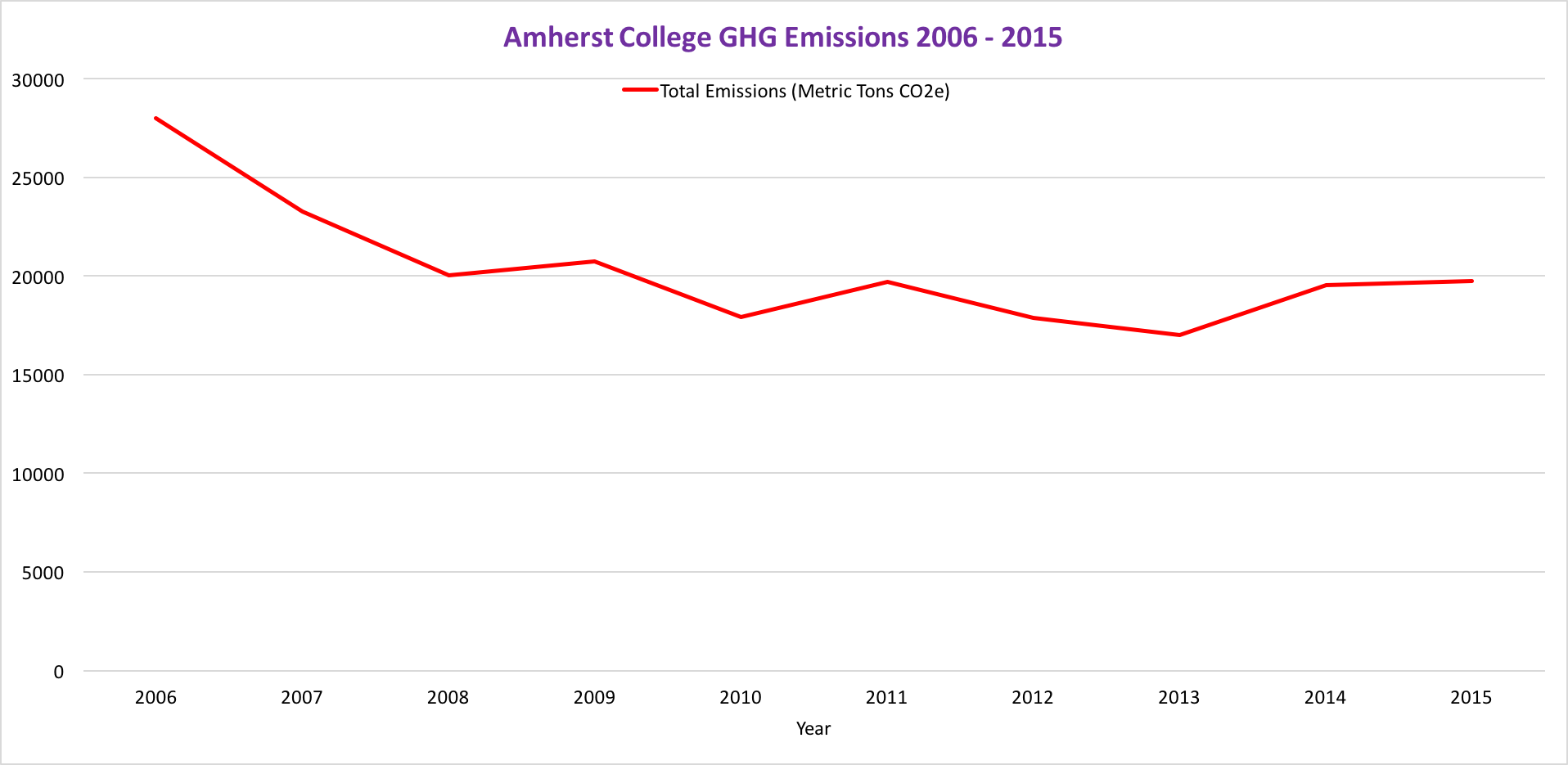 Amherst College GHG Emissions 2006-2015