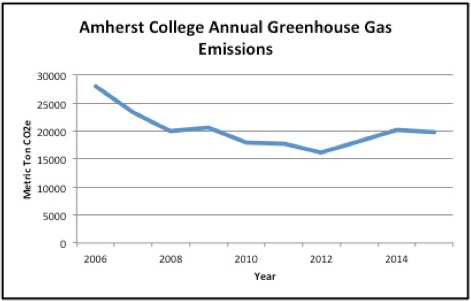 Annual greenhouse gas emissions graph, showing levels going down from approximately 28,000 metric tons CO2 per year in 2006 to 20,000 metric tons CO2 in 2015