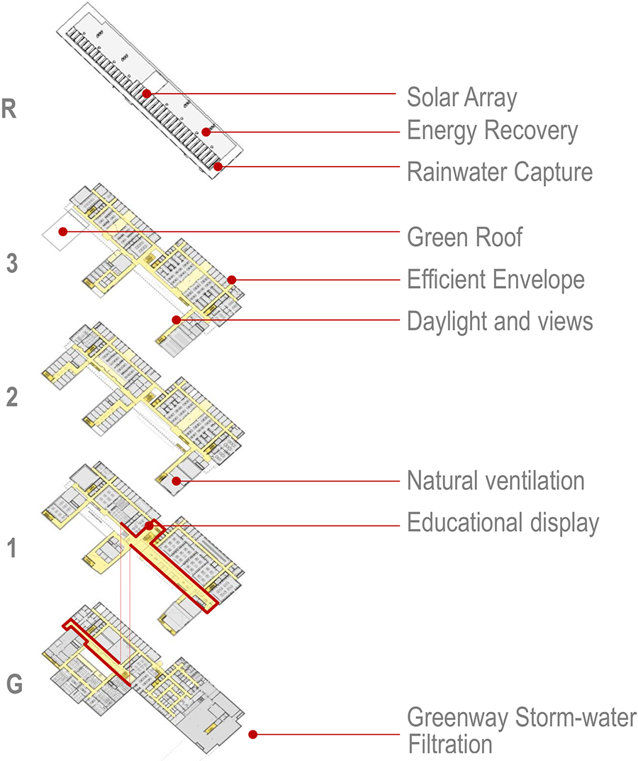 Solar Array, Energy Recovery, Rainwater Capture, Green Roof, Efficient Envelope, natural ventilation, Storm-water filtration