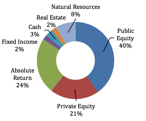 Investment pie chart: Natural Resources 8%; Public Equity 40%; Private Equity 21%; Absolute Return 24%; Fixed Income 2%; Cash 3%; Real Estate 2%.