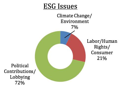 ESG Issues pie chart: Climate Change/Environment 7%; Labor/Human Rights/Consumer 21%; Political Contributions/Lobbying 72%.
