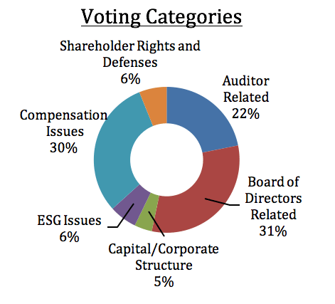 Voting Categories pie chart: Shareholder Rights and Defenses 6%; Auditor Related 22%; Board of Directors Related 31%; Capital/Corportate Structure 5%; ESG Issues 6%; Compensation Issues 30%.