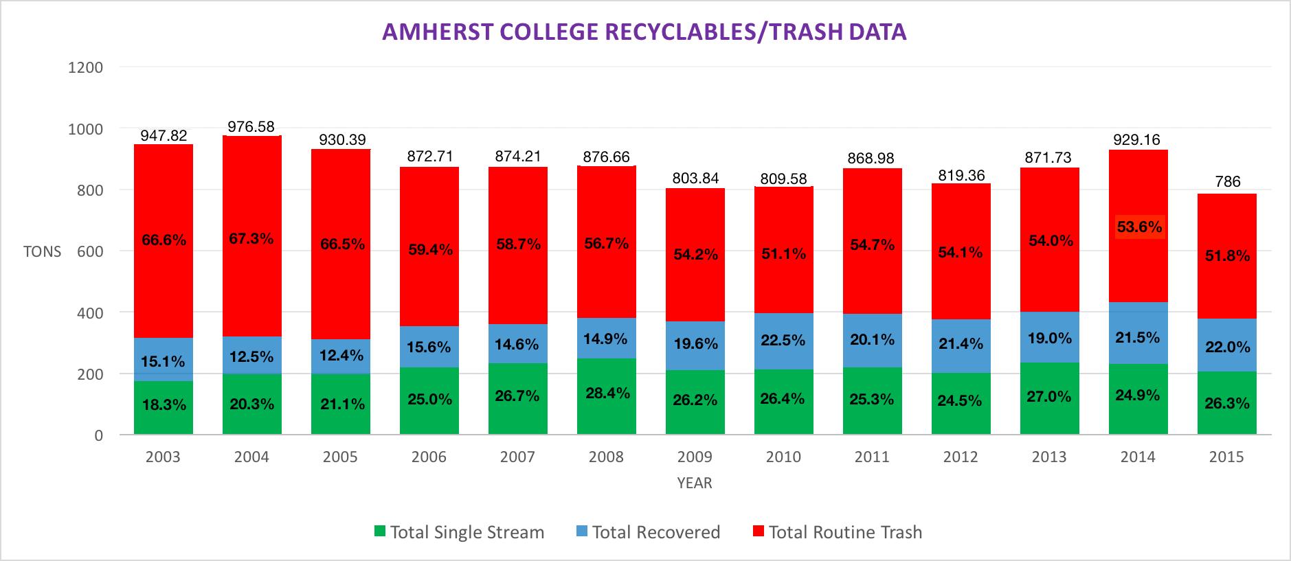 Trash/Recycling Data 2003-2015