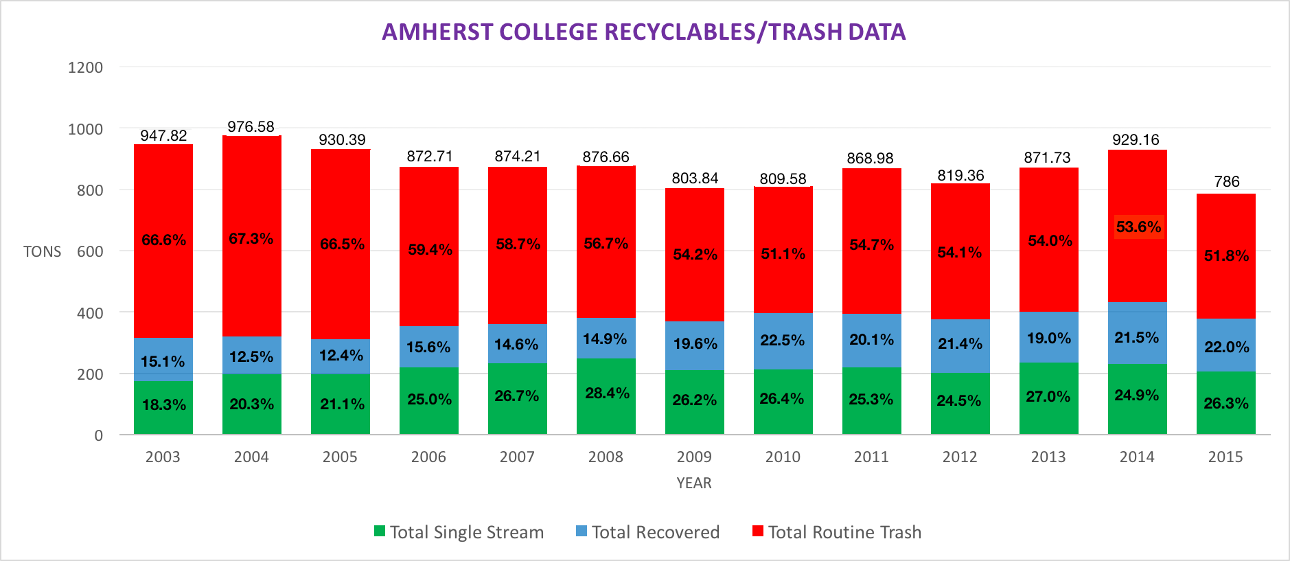 Trash/Recycling Data 2003-2015