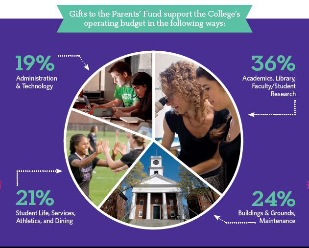 Gifts to teh Parents' Fund support the College's operating budget