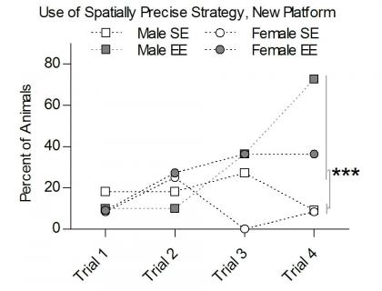 "Basu research image: a graph titled ""Use of Spatially Precise Strategy, New Platform"""