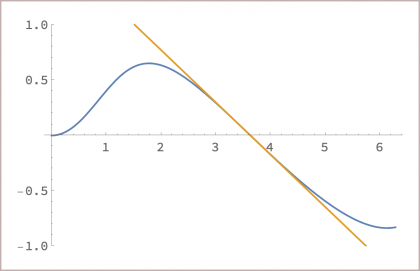 Graph of a transcendental curve together with a tangent line.