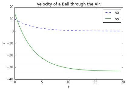A graph showing the horizontal and vertical components of a ball's velocity in air; both decrease and reach a constant speed.