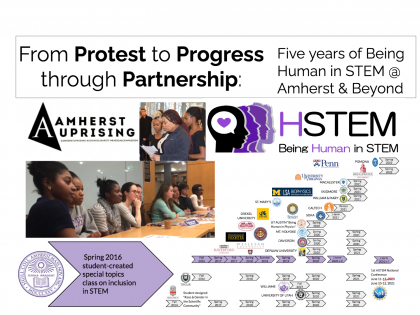 Pictures of three women who started the Uprising and nine women who pioneered HSTEM, and an image illustrating the propagation of HSTEM courses to 13 other institutions