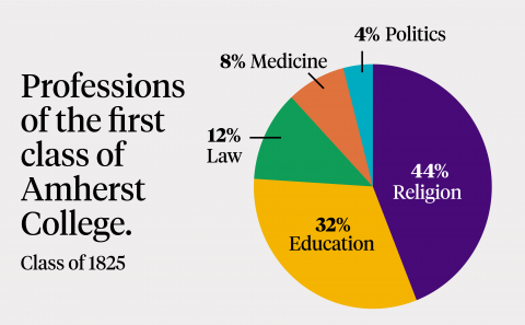 Professions of the First Class of Amherst Pie Chart 44 religion 32 eduction 12 law 8 medicine 4 politics