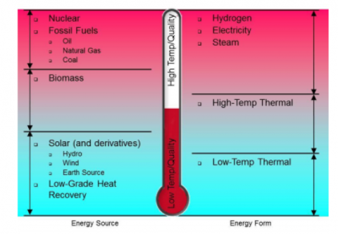 High-Energy-Content (nuclear, fossil fuels, hydrogen, electricity) vs Low-Energy-Content (solar, low-temp thermal)