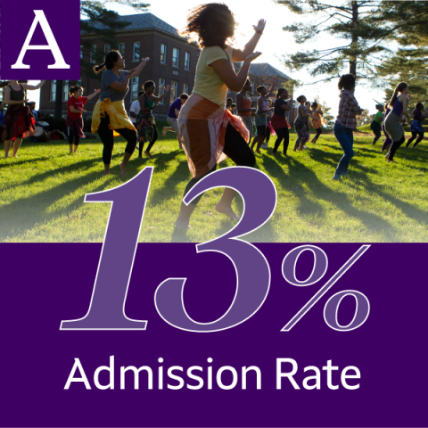 Amherst College has a 13 percent admission rate