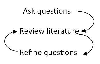 "image with ""ask questions,"" ""review literature,"" and ""refine questions,"" and arrows between these cyclically"