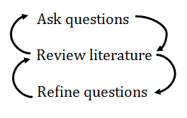 "process map with ""ask questions,"" ""review literature,"" and ""refine questions,"" and cyclical arrows between them"