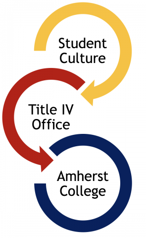 Three circular arrows showing a flow from Student Culture, to the Title 9 Office, to Amherst College