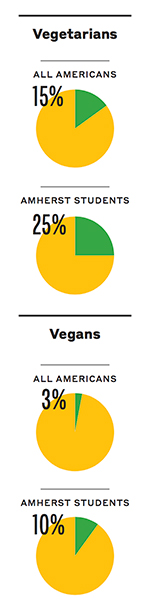 """15% of Americans are vegetarian versus 25% of Amherst students; 3% of Americans are vegans versus 10% of Amherst Students"