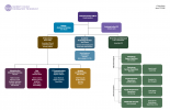 IT Organizational Chart 20180611 - please use PDF for text version.